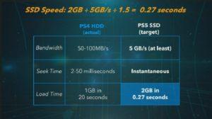 Скорость SSD-диска PS5