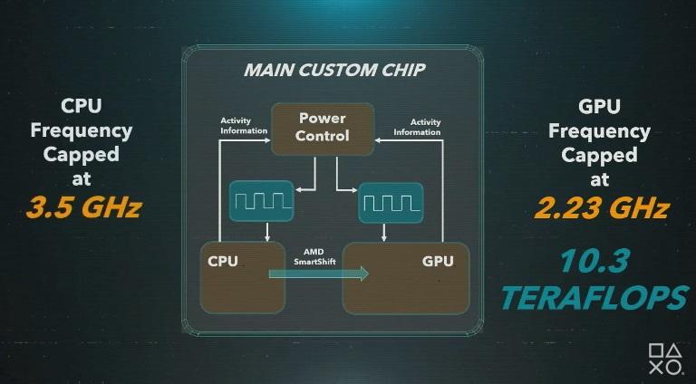 Архитектура процессора PS5